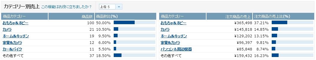 %e5%a3%b2%e4%b8%8a%e6%a7%8b%e6%88%90_201603