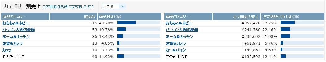 %e5%a3%b2%e4%b8%8a%e6%a7%8b%e6%88%90_201605