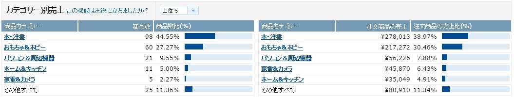 %e5%a3%b2%e4%b8%8a%e6%a7%8b%e6%88%90_201607