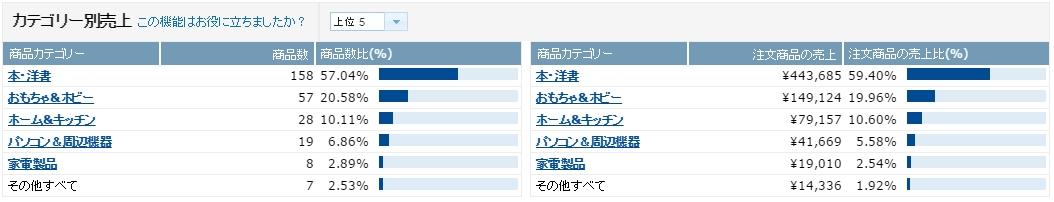 %e5%a3%b2%e4%b8%8a%e6%a7%8b%e6%88%90_201608